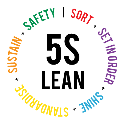 5s 5 s Lean system sort set in order shine standardise sustain safety modulean shadow boards logo